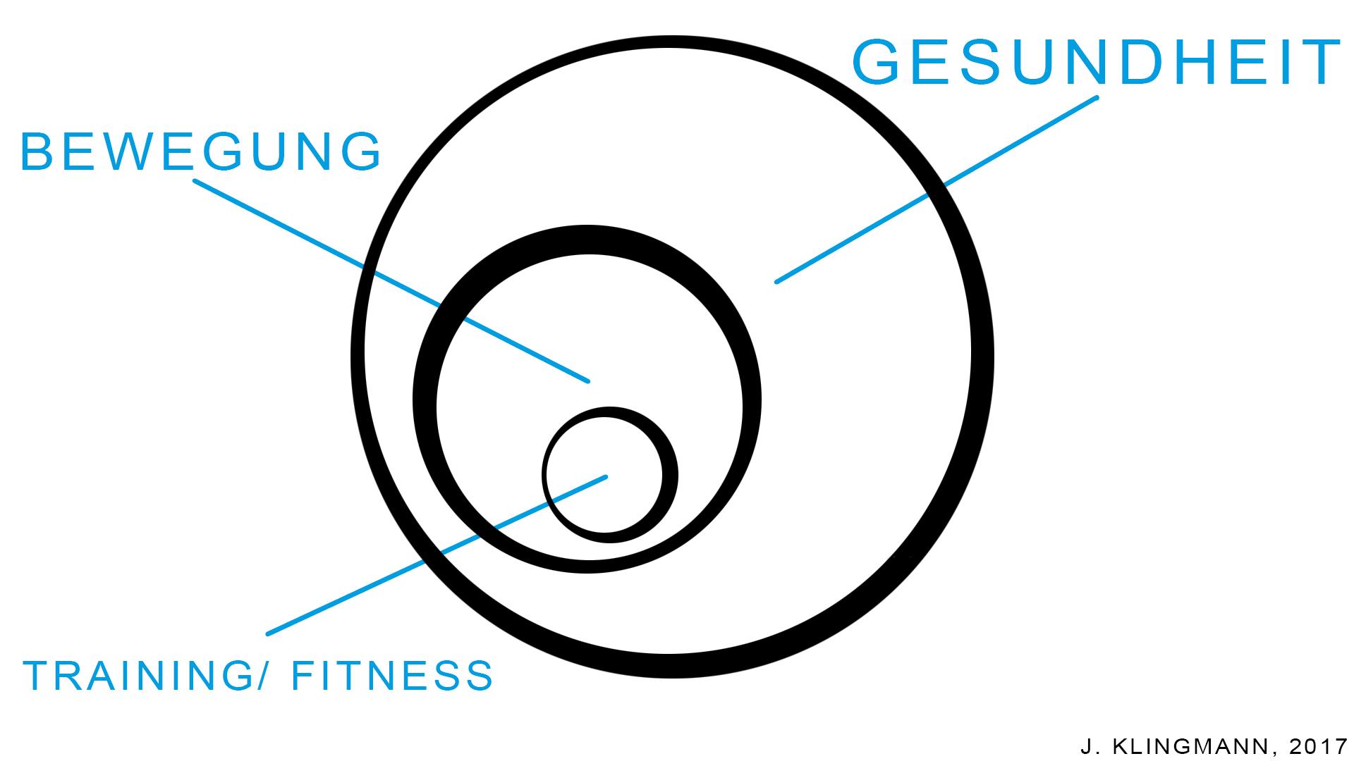 Sind Gesundheit, Bewegung und Fitness das Gleiche?